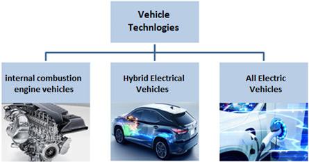 Changing Technology with Hybrid and Electric Vehicles